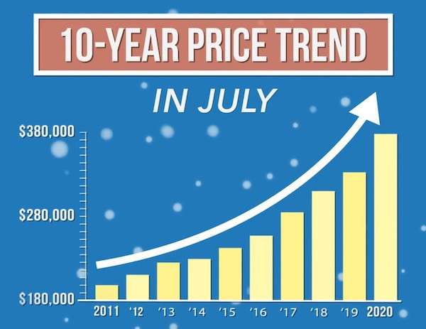 10-year price increases in Colorado Springs
