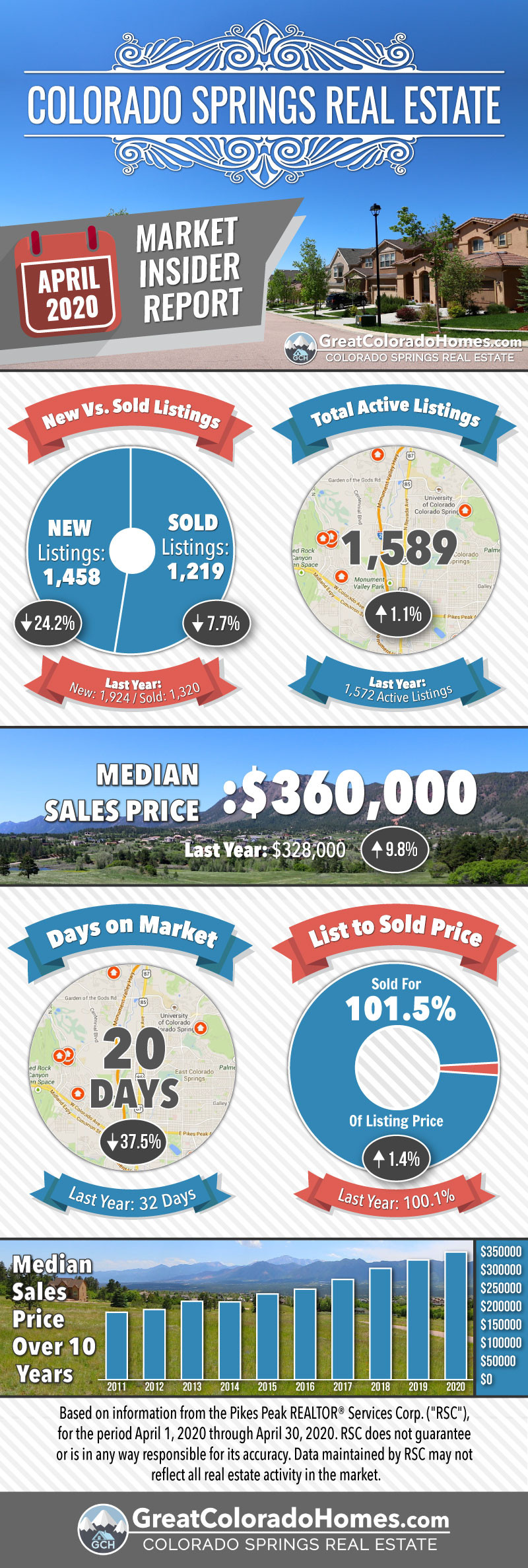 April 2020 Colorado Springs Real Estate Market Statistics Infographic