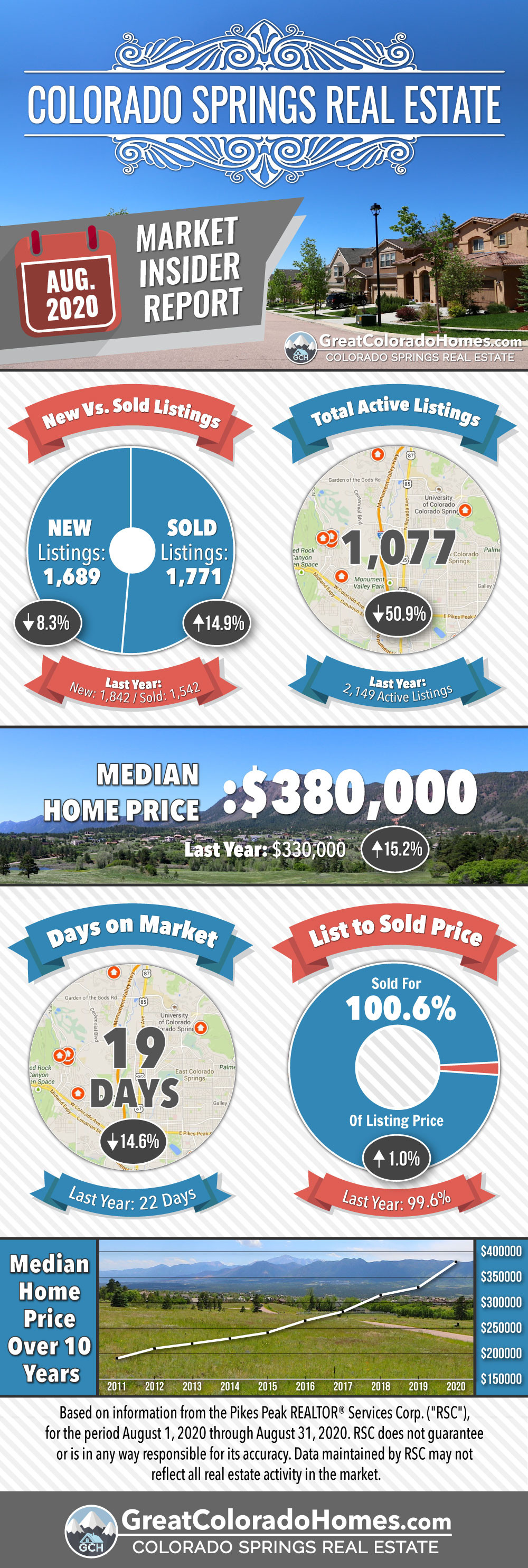 August 2020 Colorado Springs Real Estate Market Statistics Infographic
