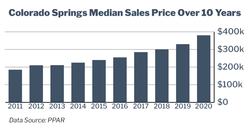 10-year home price chart for Colorado Springs