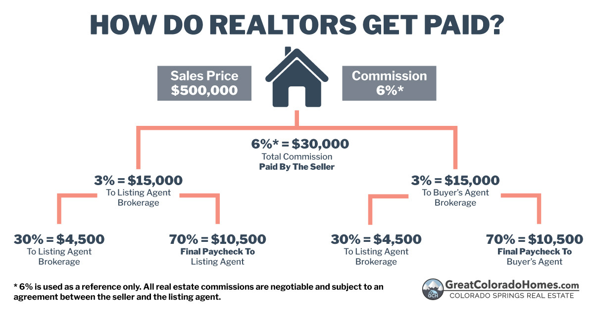 How Do Realtors Get Paid Breakdown