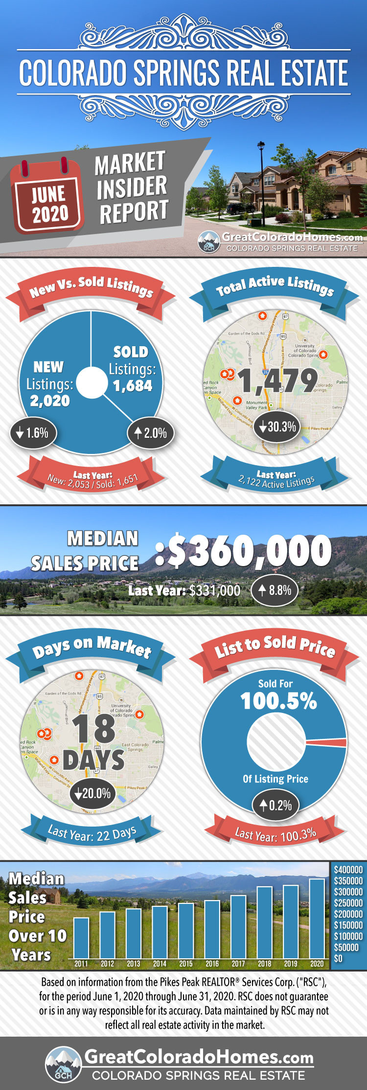 June 2020 Colorado Springs Real Estate Market Statistics Infographic