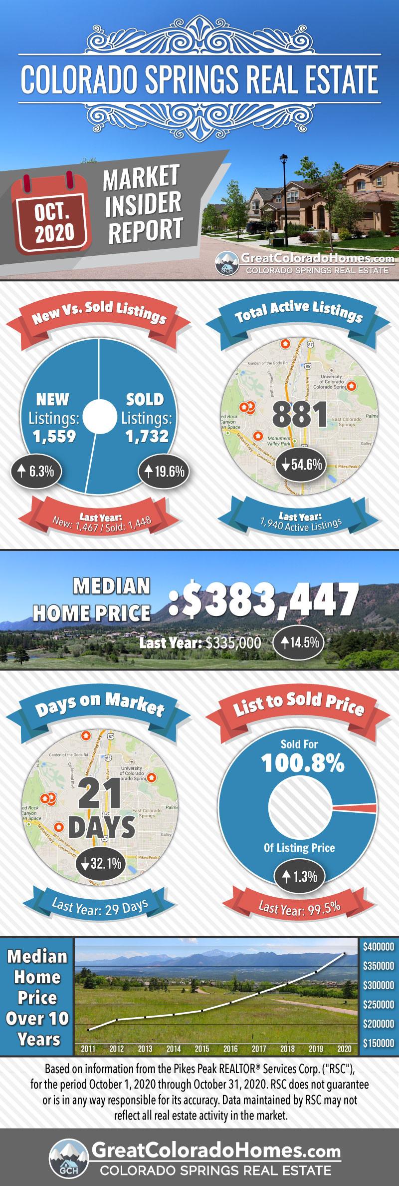 Septmeber 2020 Colorado Springs Real Estate Market Statistics Infographic