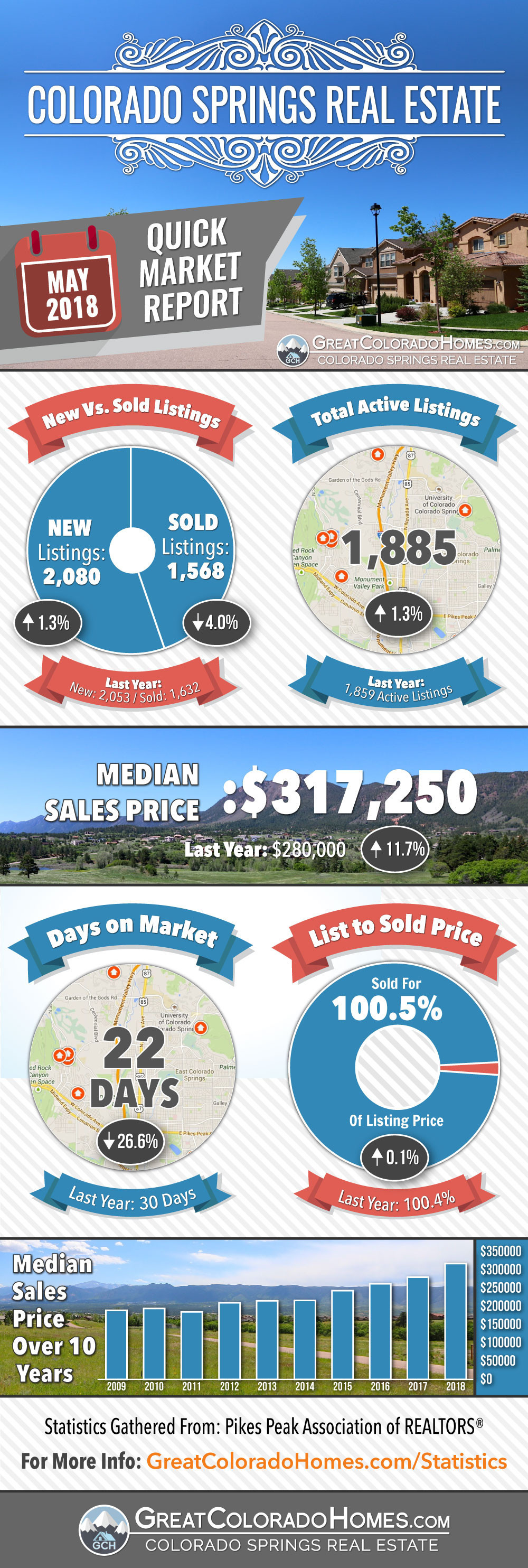 May 2018 Colorado Springs Real Estate Market Statistics Infographic