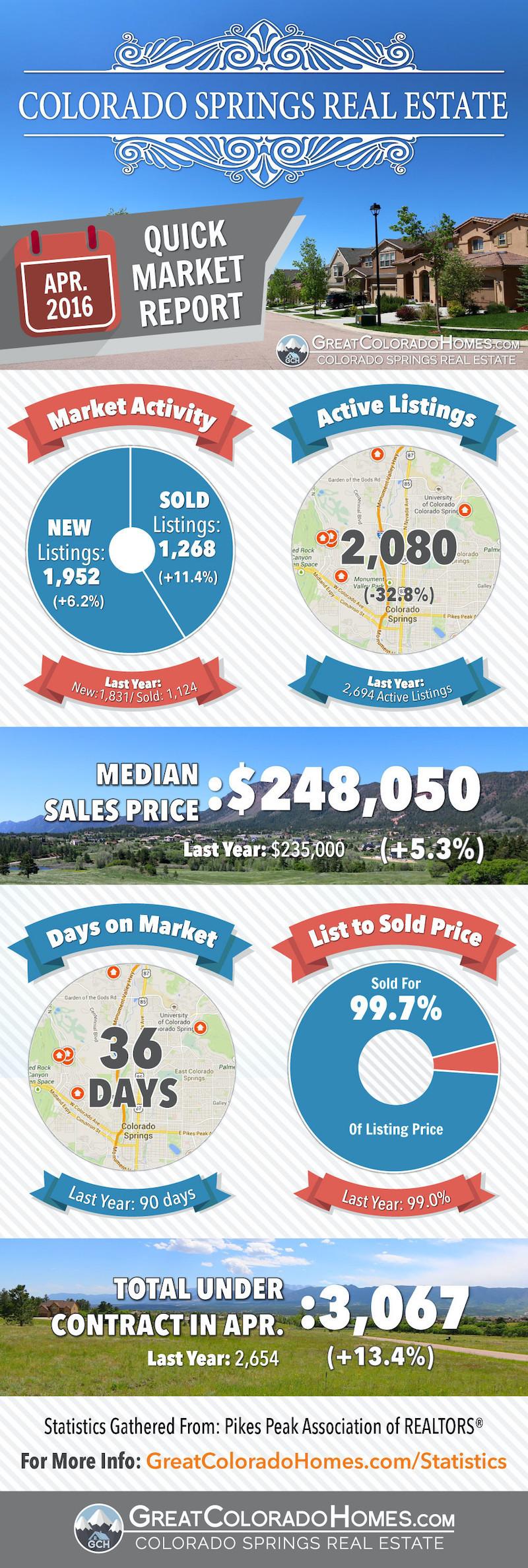 April 2016 Colorado Springs Real Estate Market Report