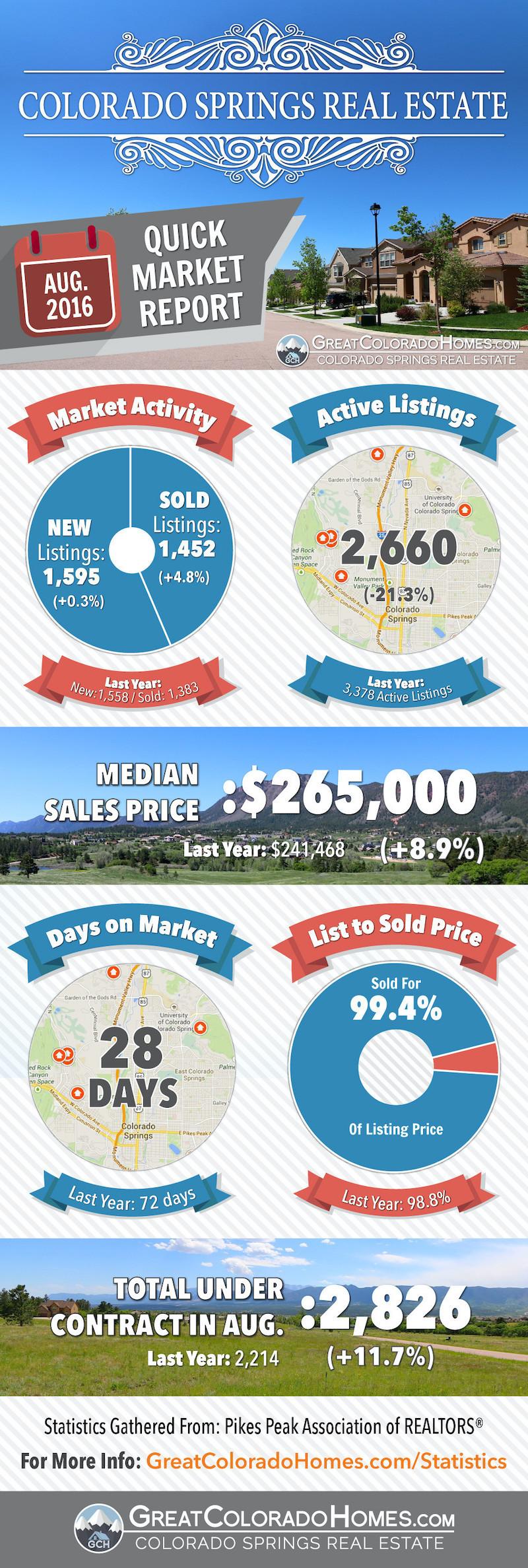 August 2016 Colorado Springs Real Estate Market Report
