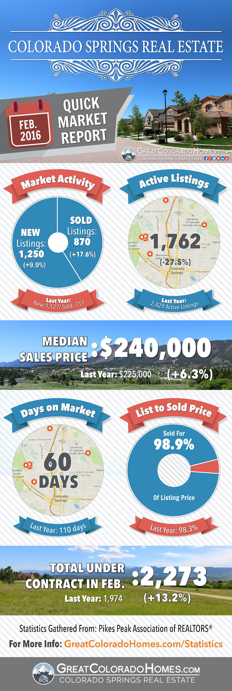 February 2016 Colorado Springs Real Estate Market Report