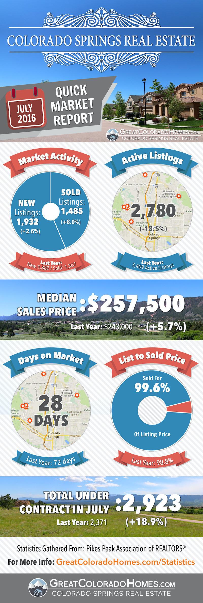 July 2016 Colorado Springs Real Estate Market Report
