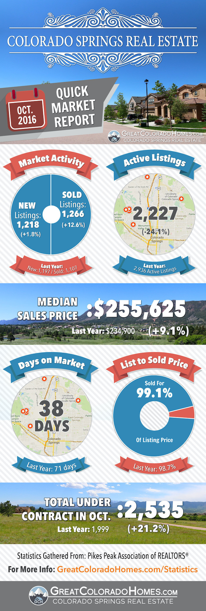 October 2016 Colorado Springs Real Estate Market Report