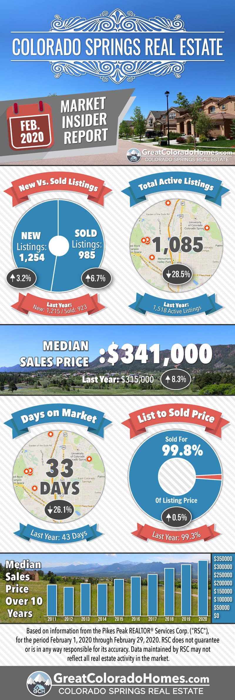 February 2020 Colorado Springs Real Estate Market Statistics Infographic
