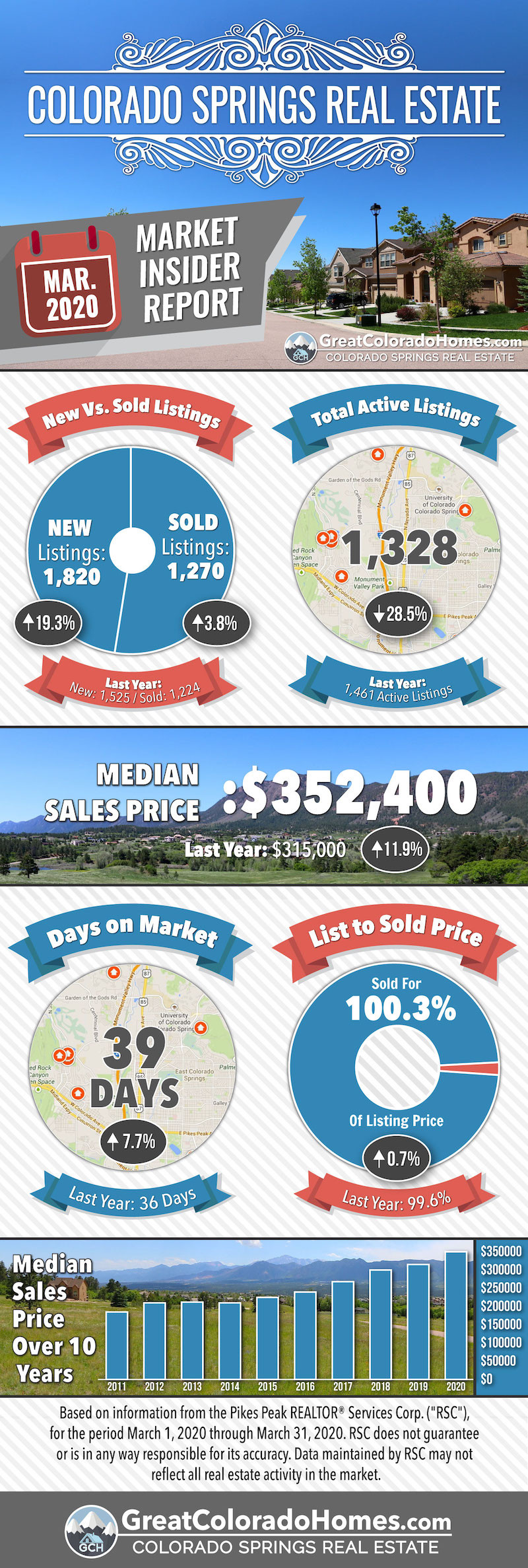 March 2020 Colorado Springs Real Estate Market Statistics Infographic