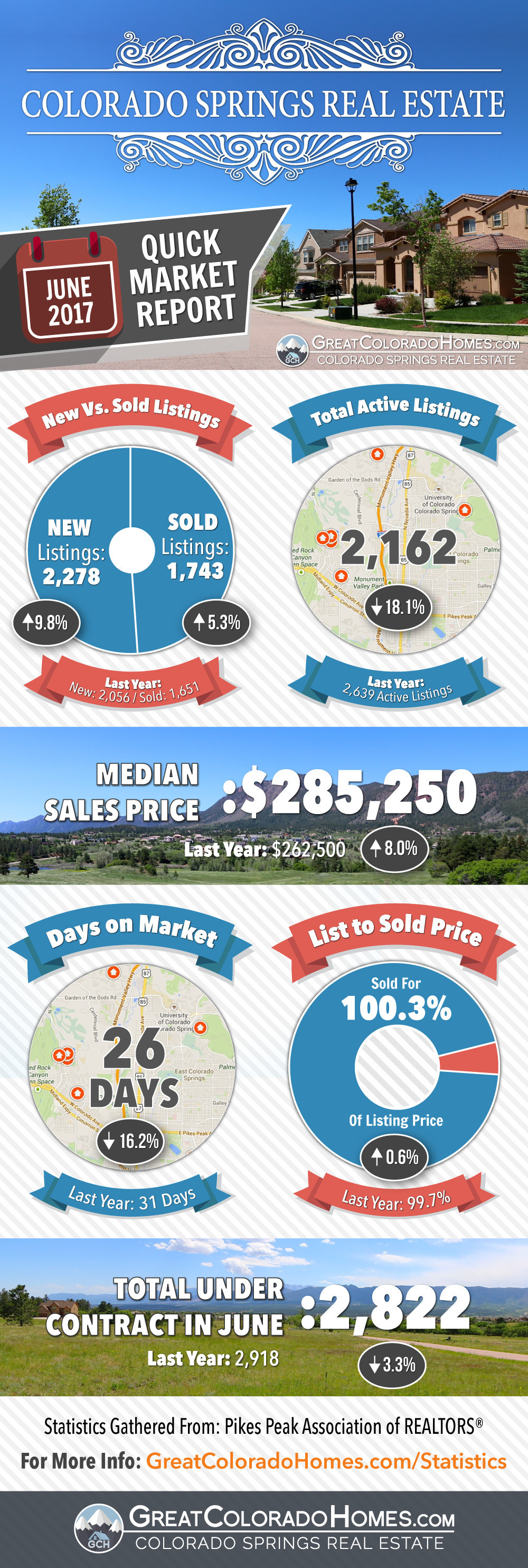 June 2017 Colorado Springs Real Estate Market Statistics