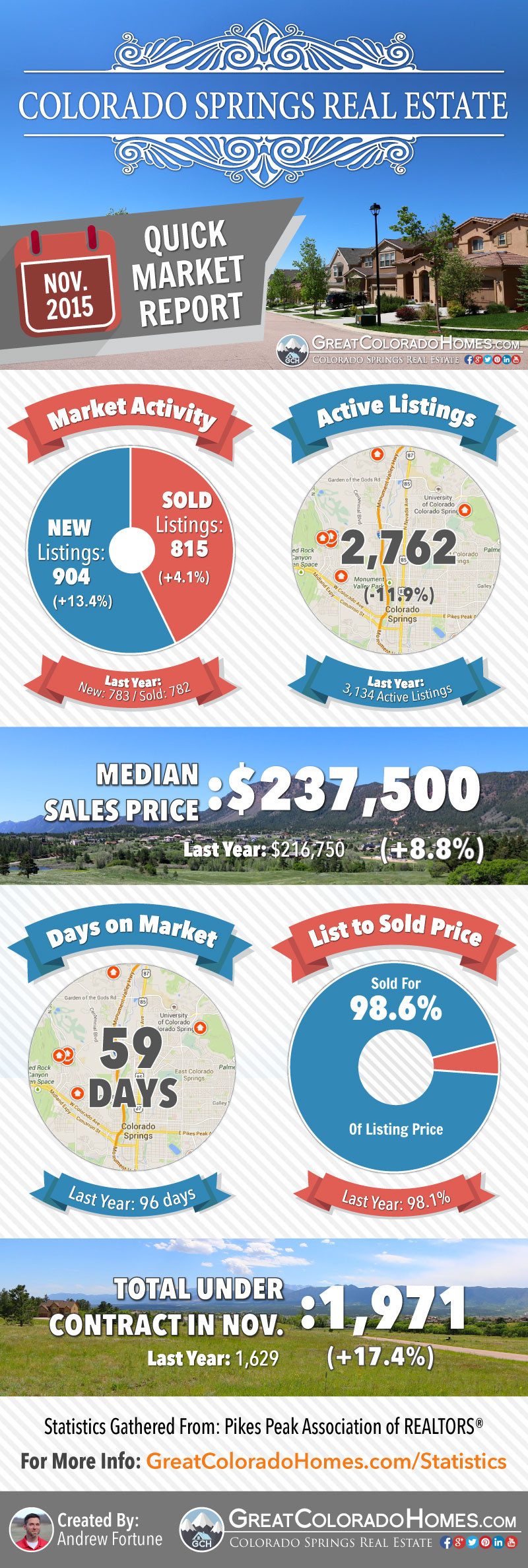 November 2015 Colorado Springs Real Estate Market Report