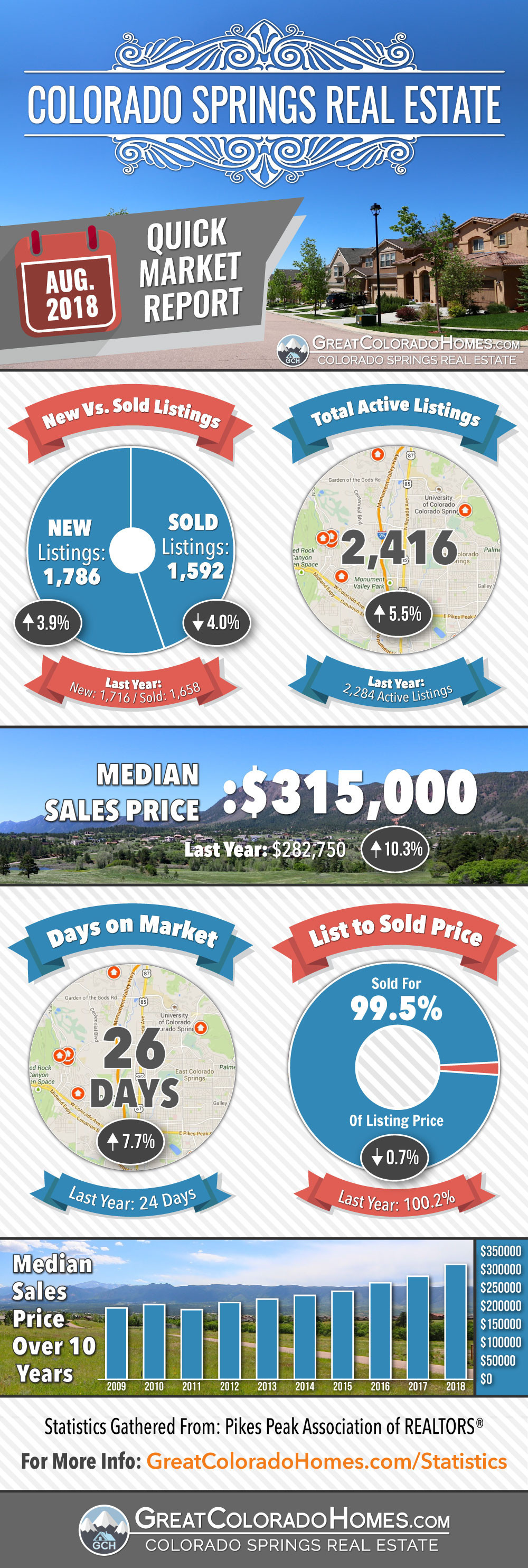 August 2018 Colorado Springs Real Estate Market Statistics Infographic