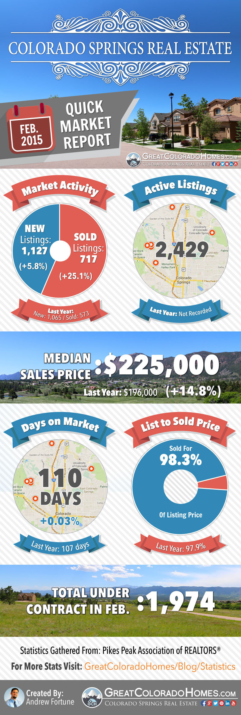 January 2015 Colorado Springs Real Estate Market Report