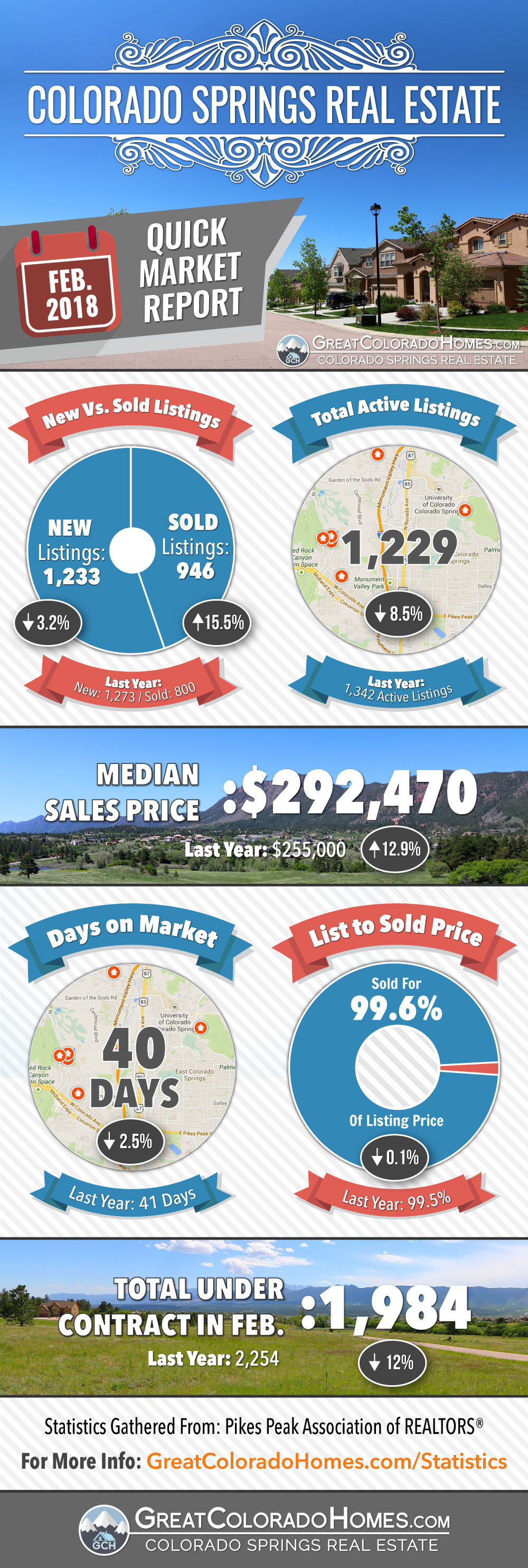 February 2018 Colorado Springs Real Estate Market Statistics Infographic