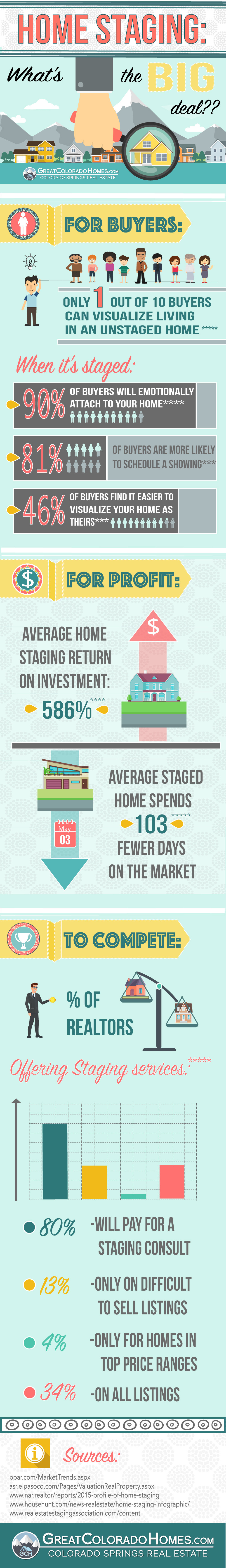 Home Staging Whats The Big Deal Infographic