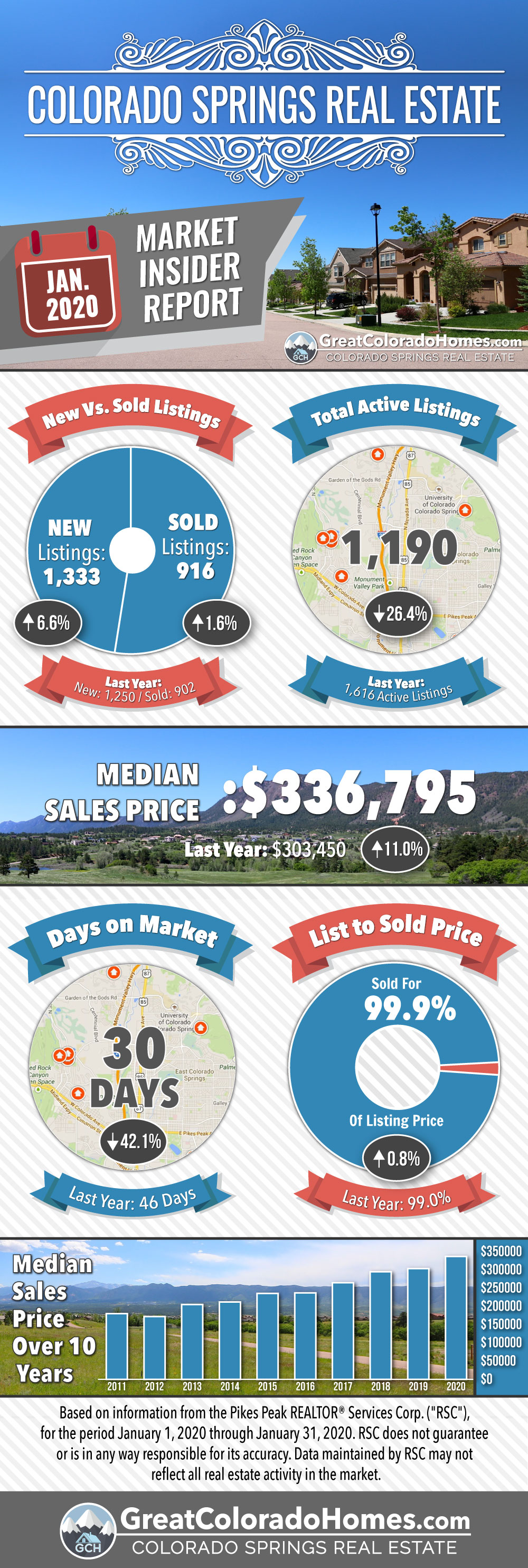 January 2020 Colorado Springs Real Estate Market Statistics Infographic