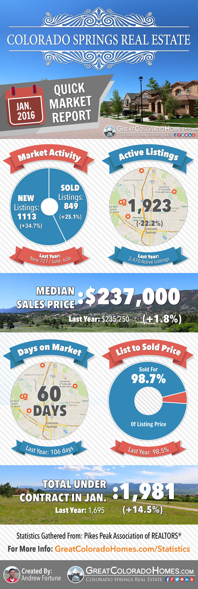 January 2016 Colorado Springs Real Estate Market Report