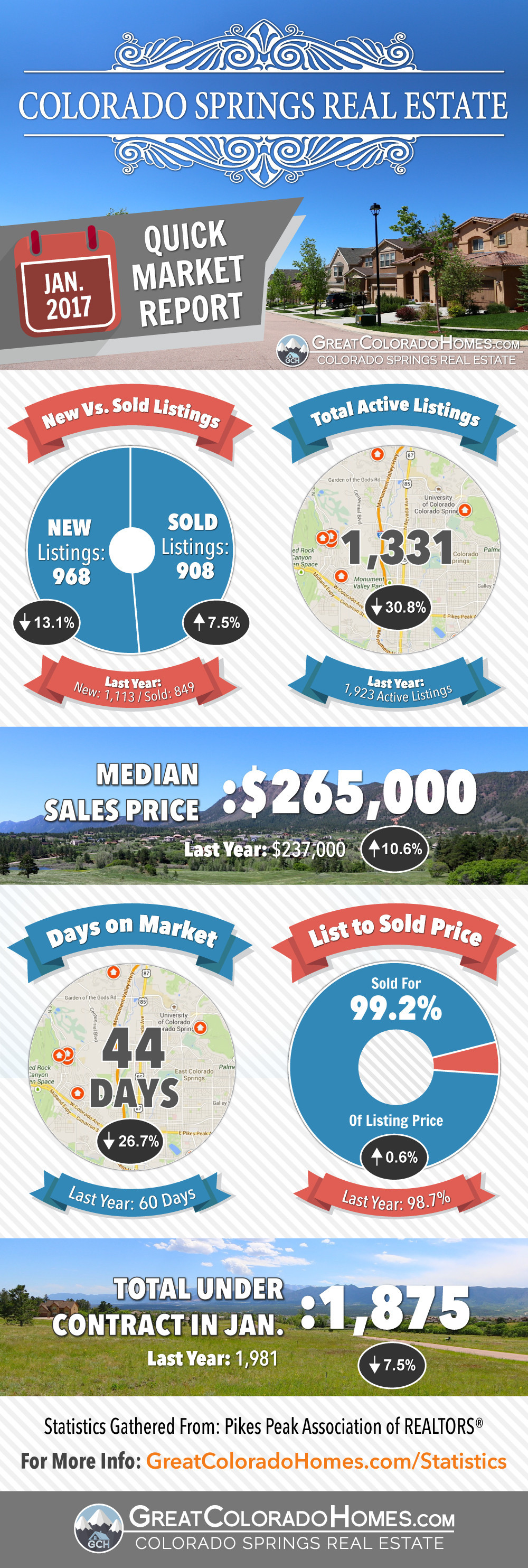 January 2017 Colorado Springs Real Estate Market Report