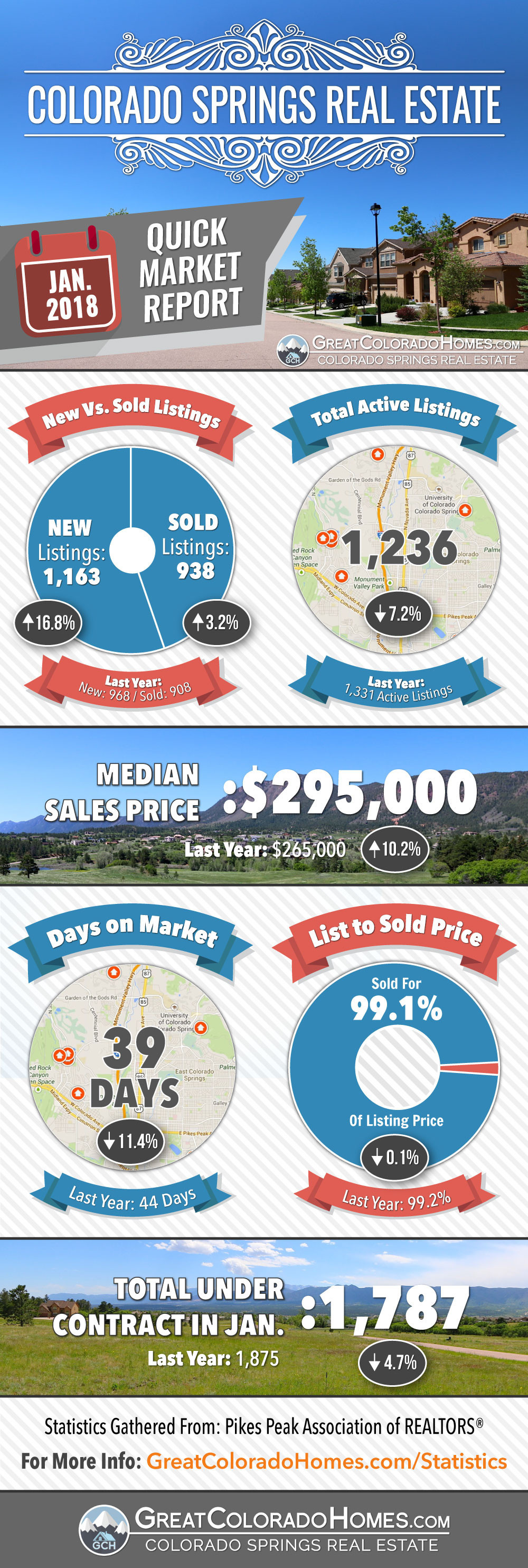 January 2018 Colorado Springs Real Estate Market Statistics Infographic