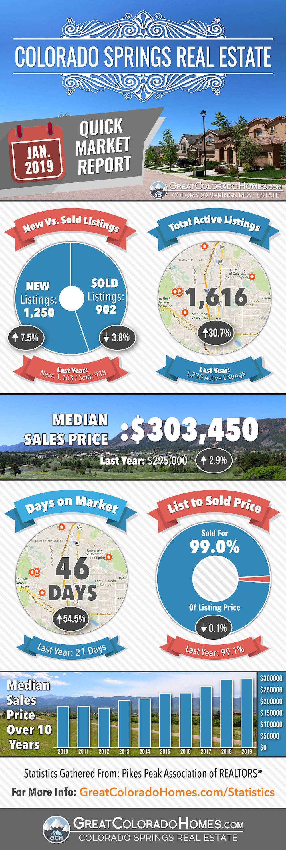January 2019 Colorado Springs Real Estate Market Statistics Infographic