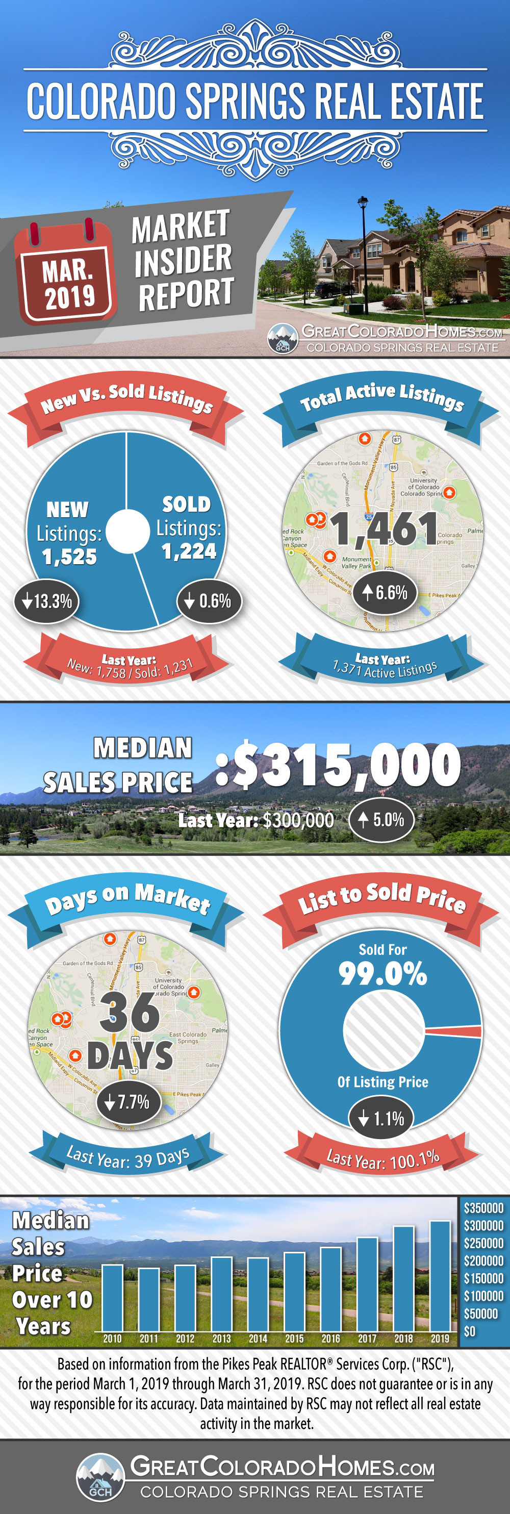 March 2019 Colorado Springs Real Estate Market Statistics Infographic