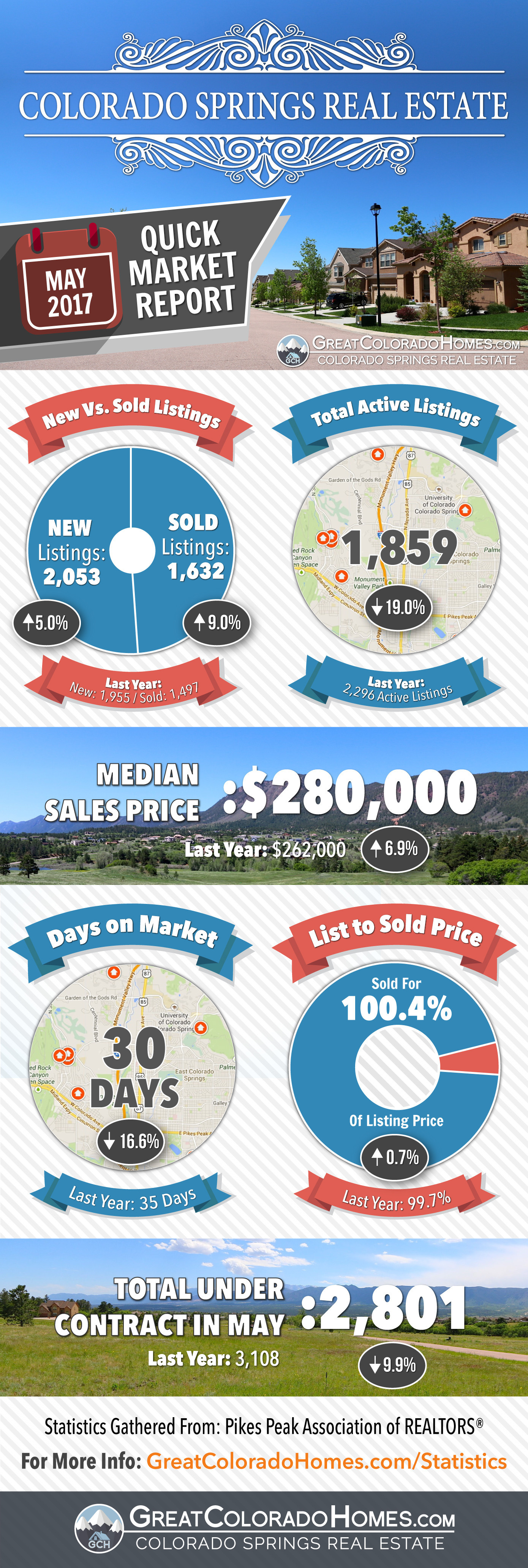 May 2017 Colorado Springs Real Estate Market Statistics