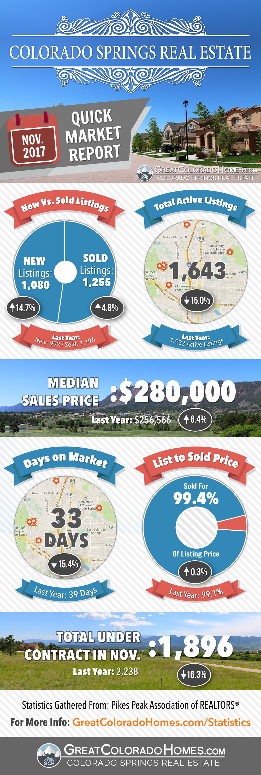 November 2017 Colorado Springs Real Estate Market Statistics
