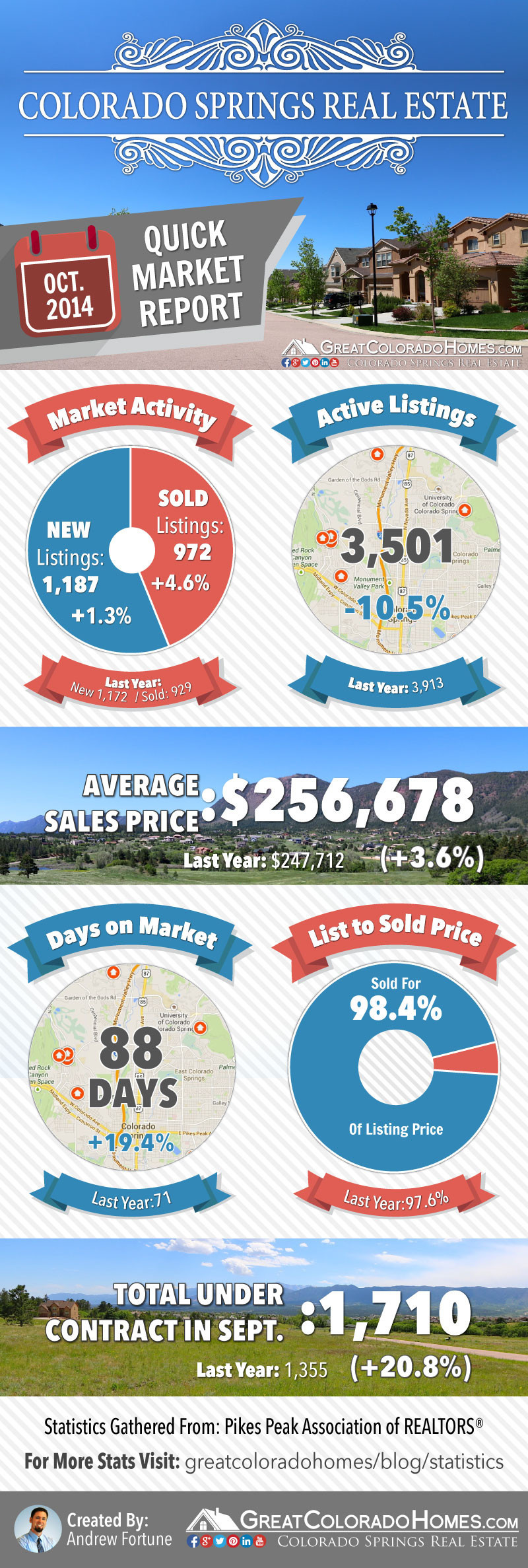 October 2014 Colorado Springs Real Estate Market Report