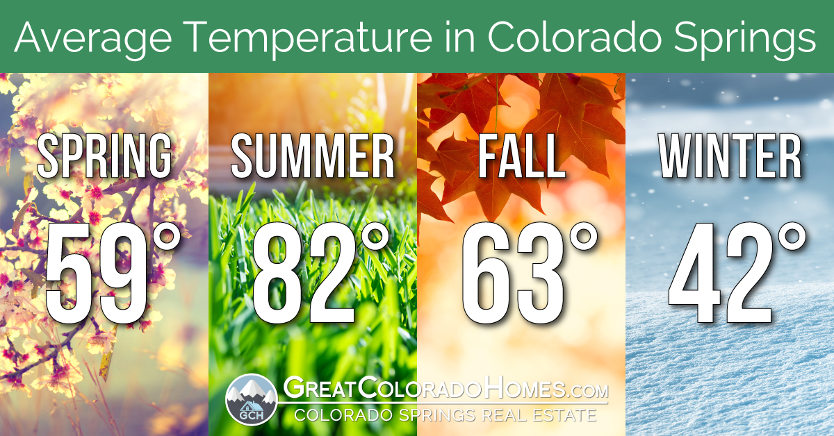 Seasonal Temperature Averages for Colorado Springs