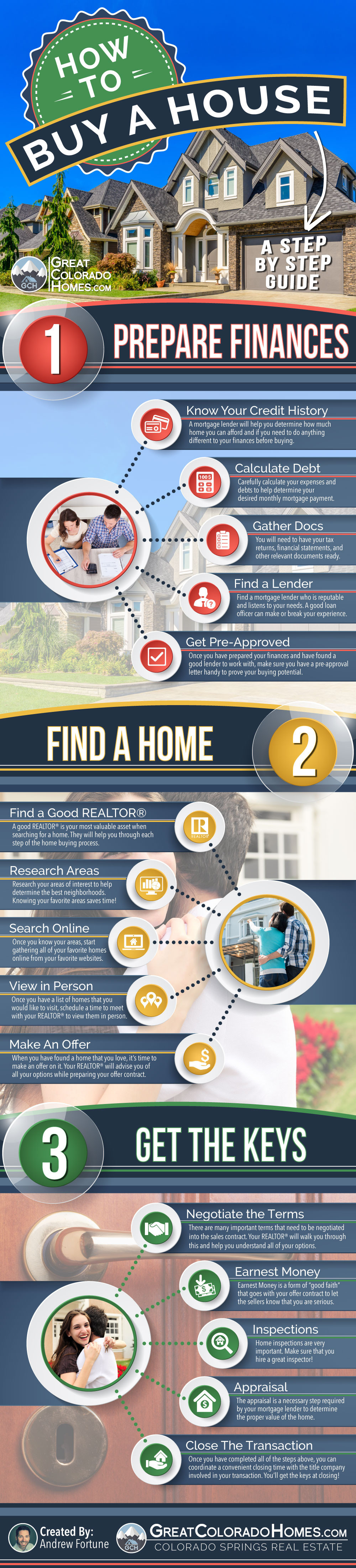 How To Buy A House Step By Step Guide Inforgraphic